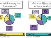 Cómo utilizan niños redes sociales #infografía #Internet #Teconlogía #Socialmedia