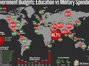 Mapa mundial gastos militares educación