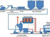 Pirólisis para obtener energía plásticos