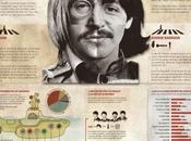 Beatles #Infografía #Genios #Música