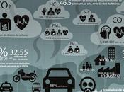 Contaminación riesgos salud #Infografía #Salud #Ambiental