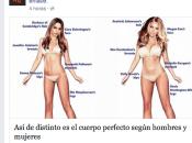 Influencia Facebook Trastornos Alimentación Psicológicos