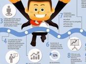 Razones para fidelizar motivar empleados