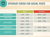 mejores horas para publicar Redes Sociales