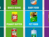 monopolio marcas alimentos