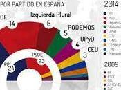 Podemos: antecedentes, líder, márketing, propuestas