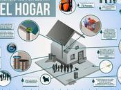 Recomendaciones lluvia hogar #Infografía #Consejos #Hogar