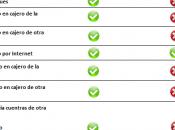 Desafío Mortal Kombat: Mejores Bancos Colombianos
