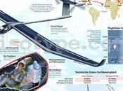 Proyecto Solar Impulse