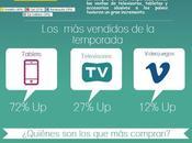 Infografía sobre vendido internet durante Mundial 2014