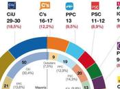 Encuesta GESOP Cataluña: Podemos irrumpe parlamento catalán
