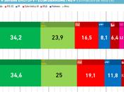 Euskobarómetro: Izquierda Unida Podemos entrarían Parlamento vasco