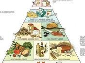 Pirámide nutricional Harvard