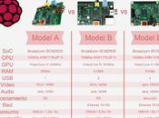 Comparativa análisis: Raspberry competencia