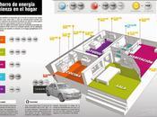 ahorro energía comienza hogar #Infografía #Ambiental #Energía