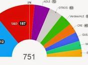 Elecciones Europeas mayo 2014: cambio era?
