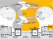 TELEPATÍA DEJA PSEUDOCIENCIA CONVIERTE CIENCIA. realidad comunicación mediante ondas cerebrales