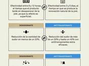 Desodorante Antitranspirante #Infografía #Consumo #Salud