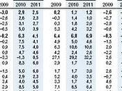 actualiza Proyecciones sobre Crecimiento Económico Perú 2010-2011