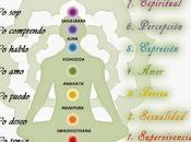 Chakras (mantras, colores afirmaciones)