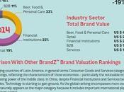 marcas valiosas américa latina 2014