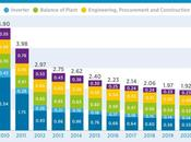Caen costes fotovoltaicos