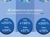 penetración redes sociales Latinoamérica