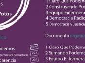 """Claro Podemos"", propuesta Pablo Iglesias, impone 80,71%"