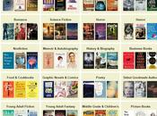 Vota libros favoritos Goodreads Choice Awards 2014