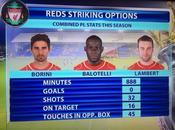 Liverpool, realidad compromiso