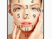Tratar acné mapa chino rostro
