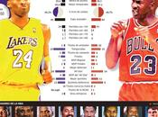 Kobe Bryan Michael Jordan