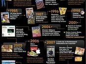 Historia Marketing contenido