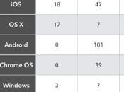 Grafica comparativa entre Apple, Google, Microsoft desarrollo apps multiplataforma