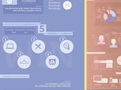 concursos Facebook generan menos participación viralidad 2013 Infografías