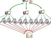Métodos para defender servidores ante ataques externos