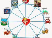 Compatibilidad amorosa para signos zodiacales