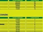 facturación conciertos creció 9,76% España 2014