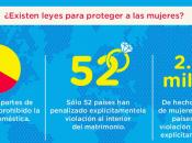 """MUJERES: solo país alcanzado plena igualdad género"""""""