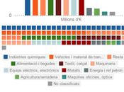 Pequeña foto sobre exportaciones Catalunya 2014