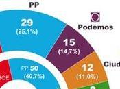 Andalucía elige futuro