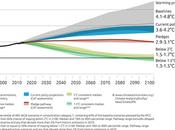 ¿Qué significan compromisos sobre cambio climático enviados algunos países Naciones Unidas?