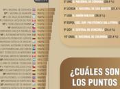 Publicado nuevo Ranking universidades Software Libre (RuSL 2015)