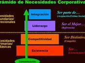 Pirámide Necesidades Corporativas