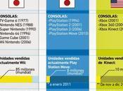 video juegos movimiento#tecnología#entretenimiento#infografia