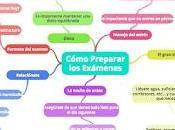 [Herramientas] Cómo organizarte época exámenes