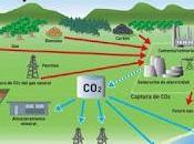 Proyectos europeos para reducir carbono