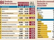 Perú Crece Setiembre 10,41%
