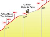 Puerto montaña penat, cataluña.