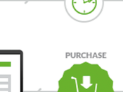 Email Marketing: Cómo trabajar manera efectiva automatización